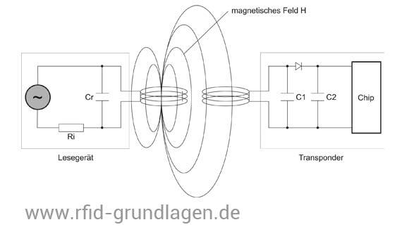 Spannungsversorgung eines induktiv gekoppelten Transponders