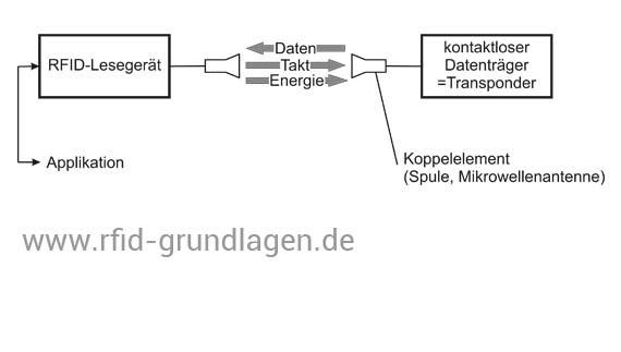 Aufbau RFID-System