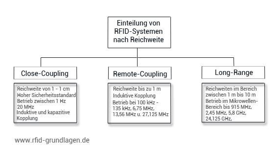RFID Einteilung nach Reichweiten