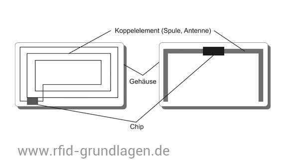 Aufbau eines RFID Transponders